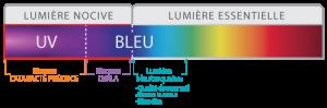 lumière-bleue-spectre