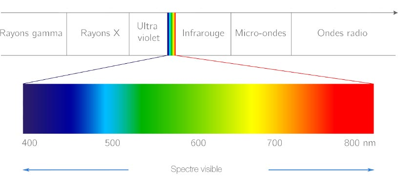 spectre lumineux visible par l'oeil lumière bleue